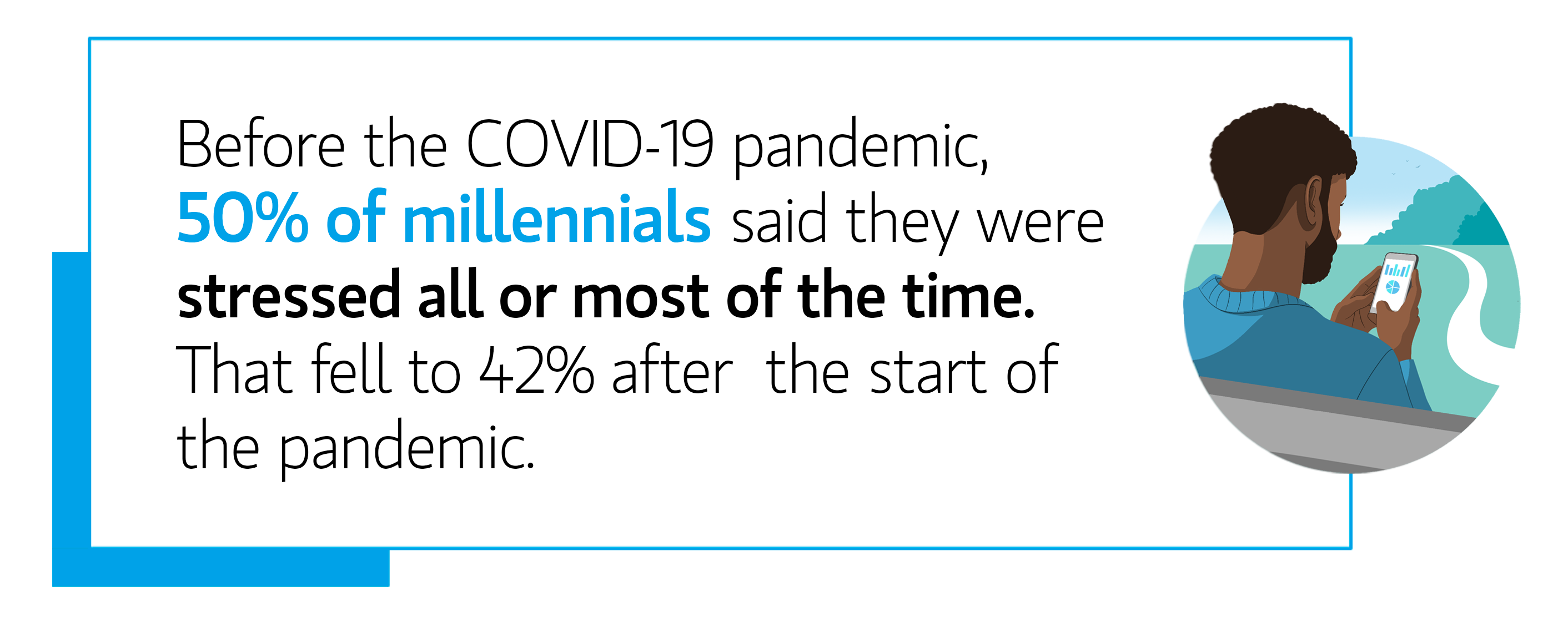 Quote: Before the COVID 19 pandemic, 50% of millennials said they were stressed all or most of the time.  That fell to 42% after the start of the pandemic.